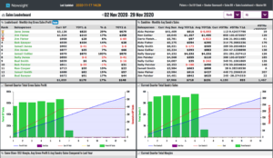 Nowsight Sales Insight Dashboard BI for Warehouses